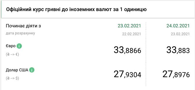НБУ укрепил гривну: курс валют в Украине на 24 февраля