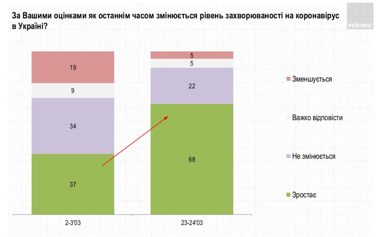 Повний локдаун підтримує лише чверть українців – опитування