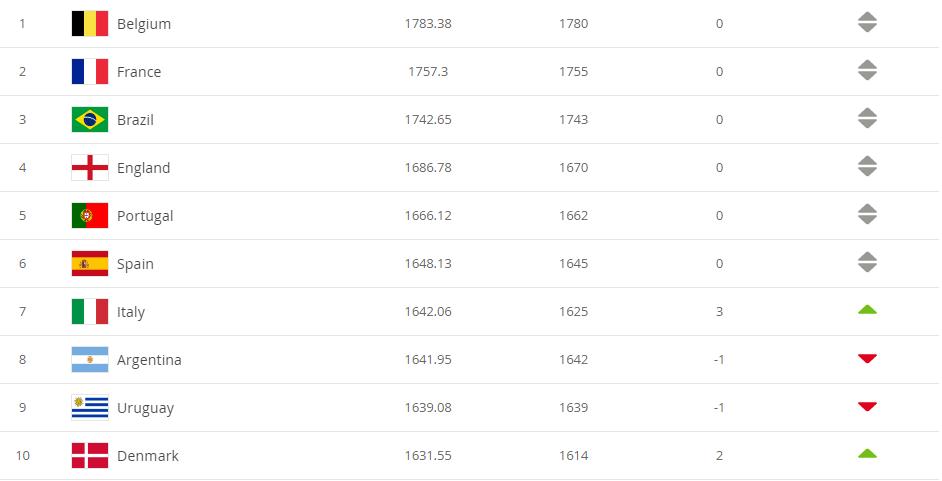 Рейтинг ФІФА: Україна зберегла місце в топ-25