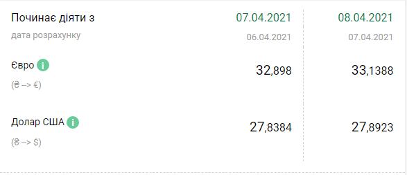 Курс валют НБУ на 8 апреля 2021 в Украине