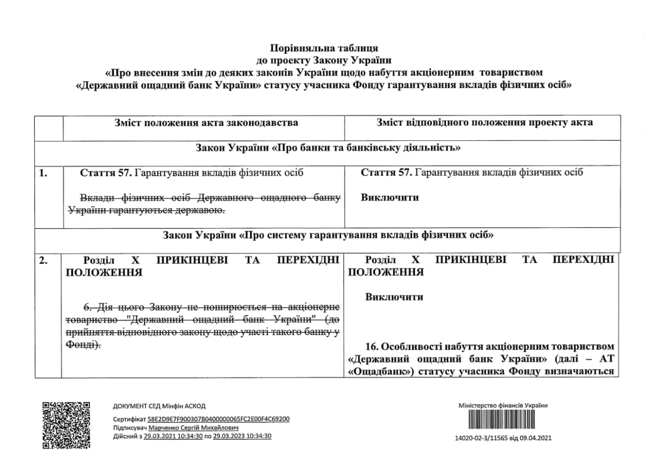 Кабмін схвалив приєднання Ощадбанку до Фонду гарантування вкладів