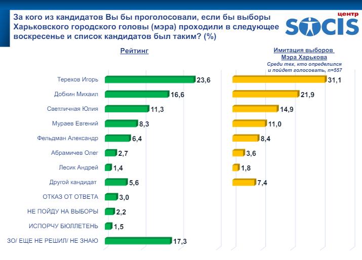 Ігор Терехов впевнено перемагає на виборах мера Харкова – опитування