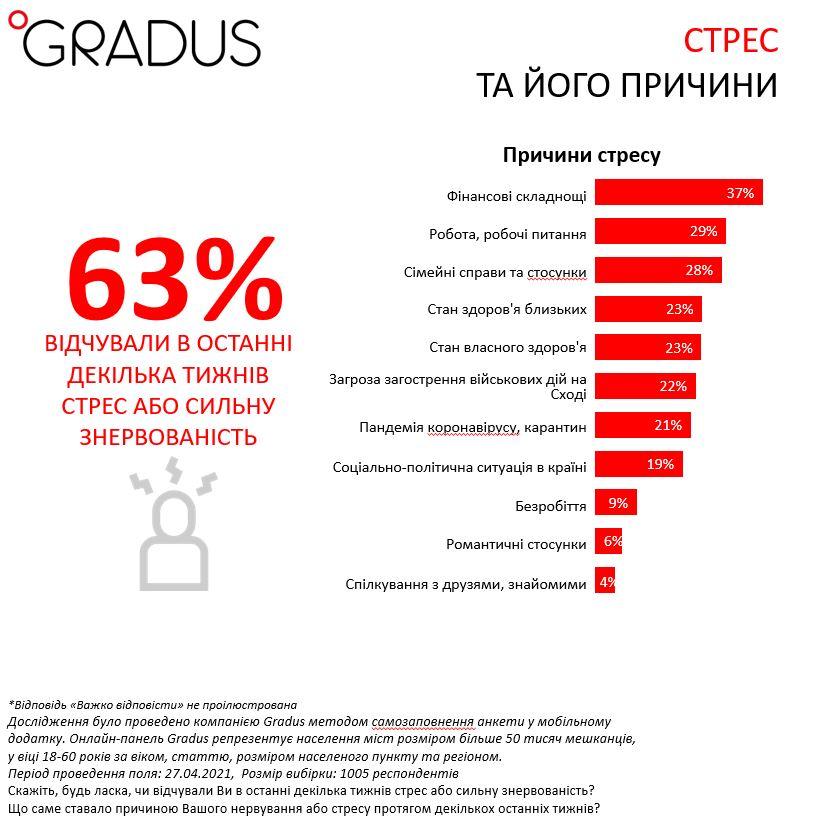 Чому українці відчувають стрес під час пандемії Covid-19