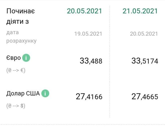 Евро и доллар подорожали: курс валют в Украине на 21 мая
