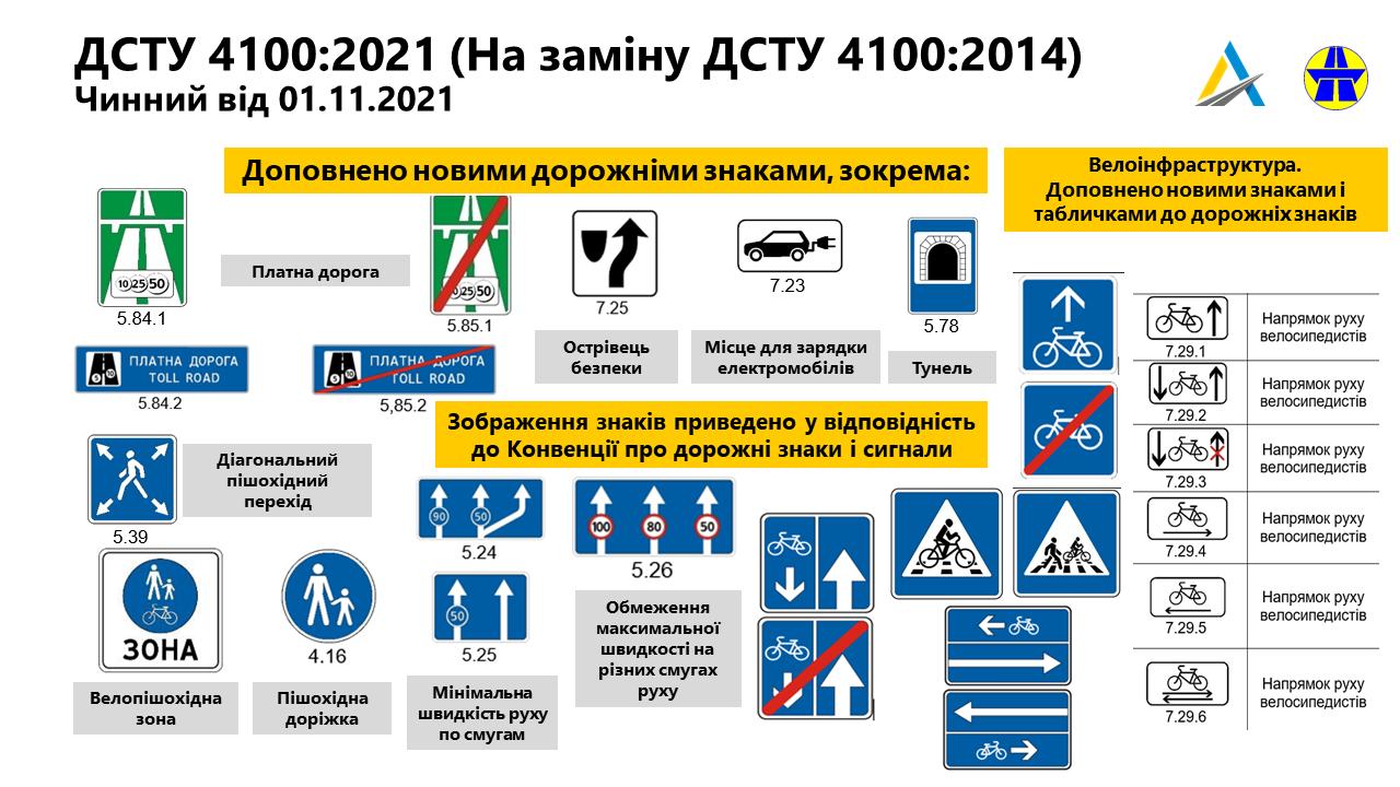 В Україні з'являться нові дорожні знаки