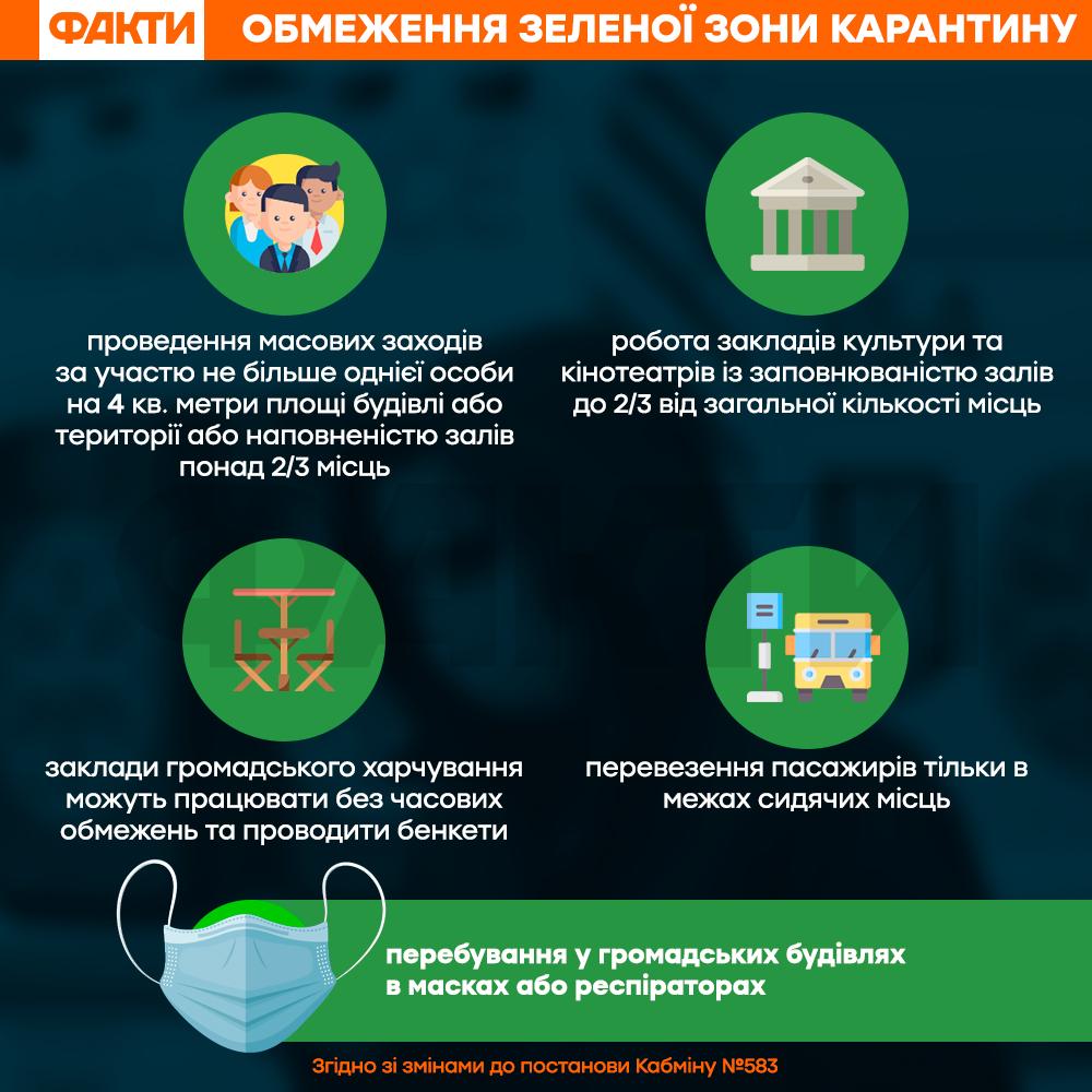 Зеленая зона карантина в Украине: что разрешено