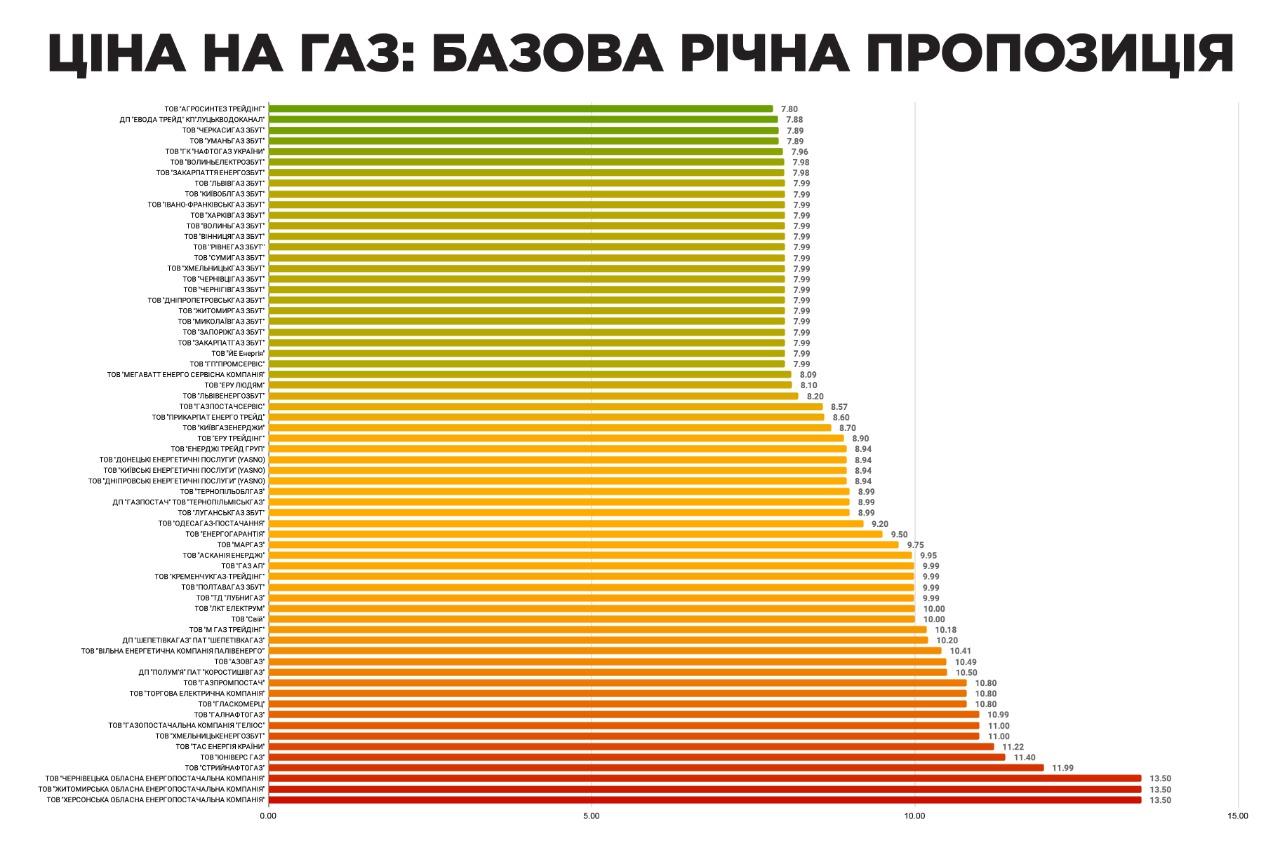 Повышение цен на газ для населения: сколько украинцы будут платить в июле