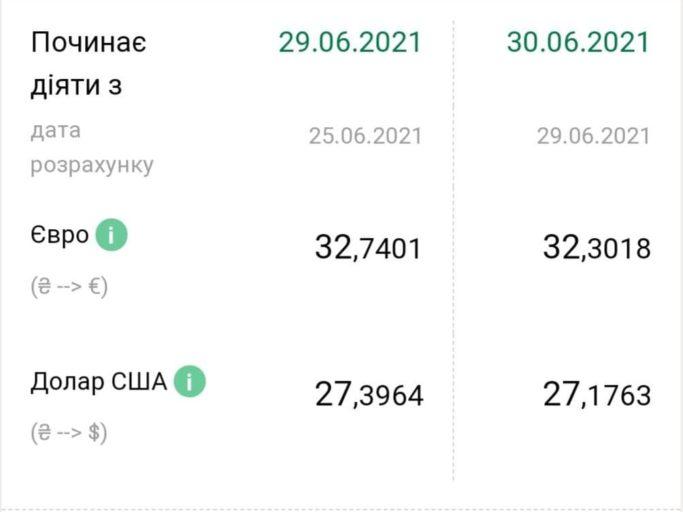 Доллар и евро продолжают дешеветь: курс валют в Украине на 30 июня
