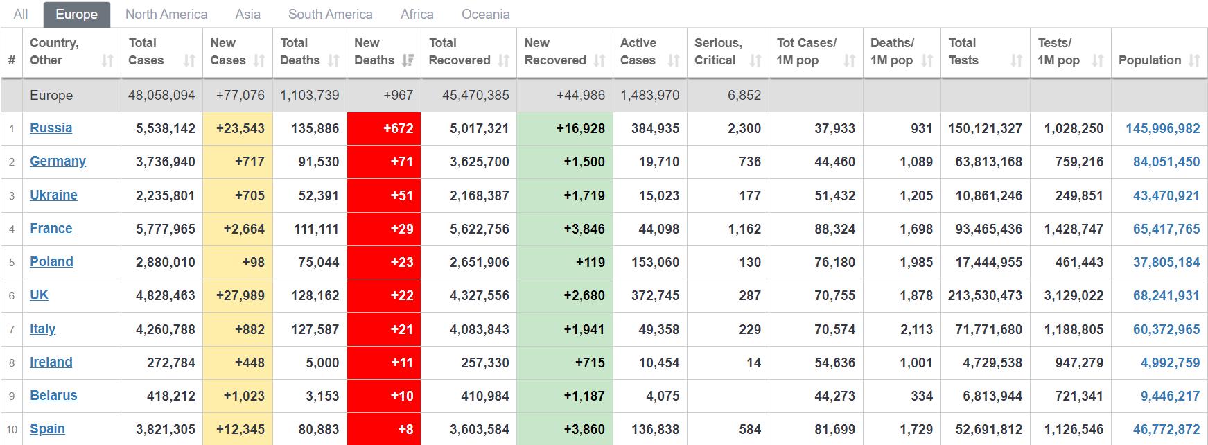 Коронавірус у світі: статистика захворюваності та смертності за 1 липня 2021 року