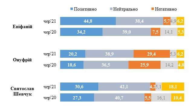 Сторонников ПЦУ в Украине стало больше на 10% за год — соцопрос