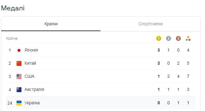 Олімпійські ігри у Токіо 2020 – медальний залік (таблиця)