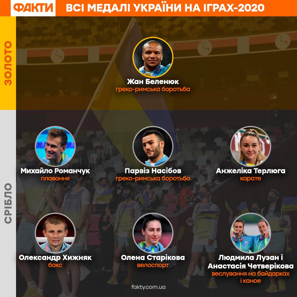 Всі медалі України у Токіо