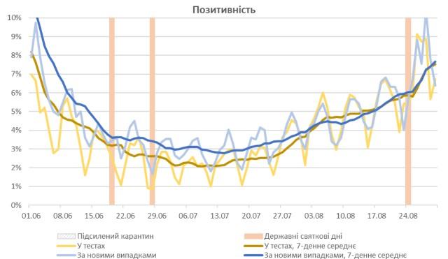 Вересень розпочнеться з зростання нових випадків Covid-19 – прогноз НАН