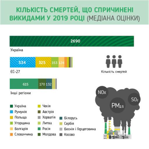 Через викиди вугільних ТЕС в ЄС та Україні померло тисячі людей – дослідження