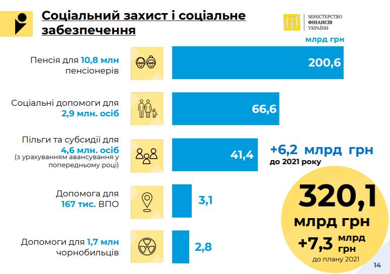 держбюджет-2022