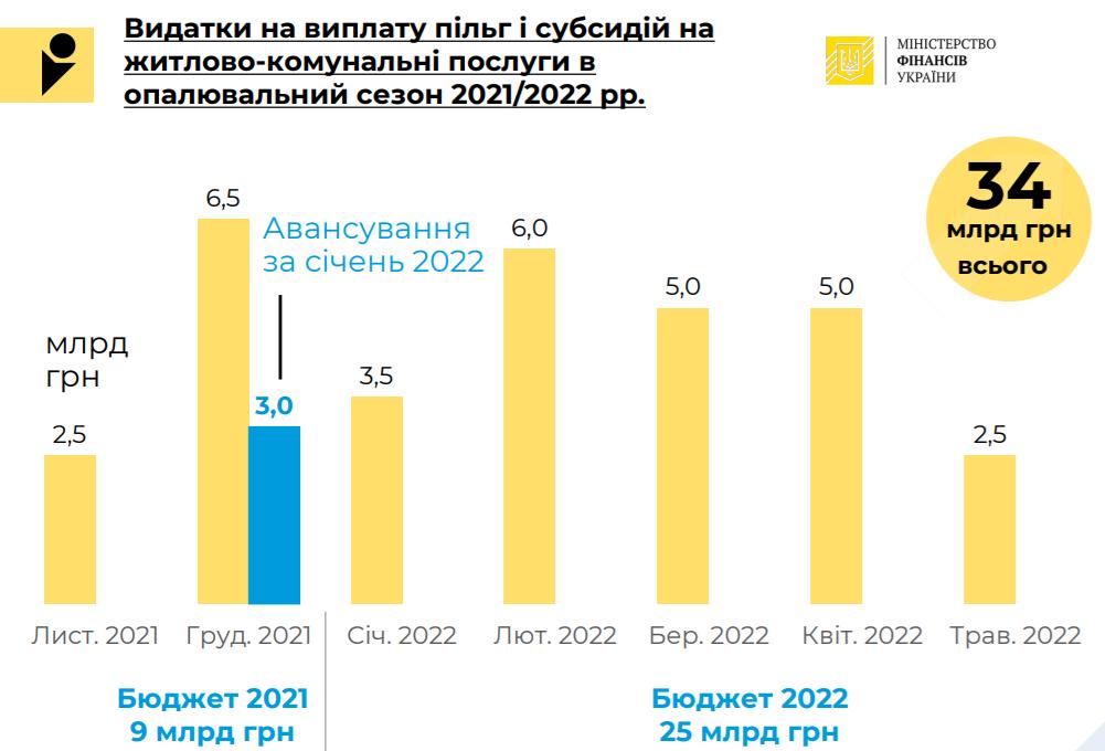 Держбюджет 2022