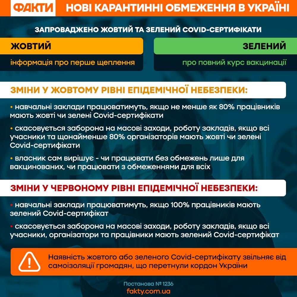 Жовта зона карантину в Україні: які обмеження передбачає жовта зона