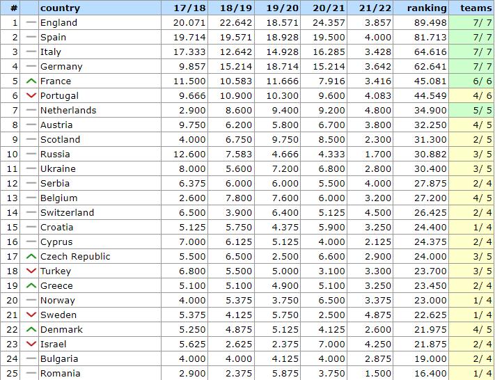Таблица коэффициентов УЕФА: Украина потеряла шанс обойти Россию