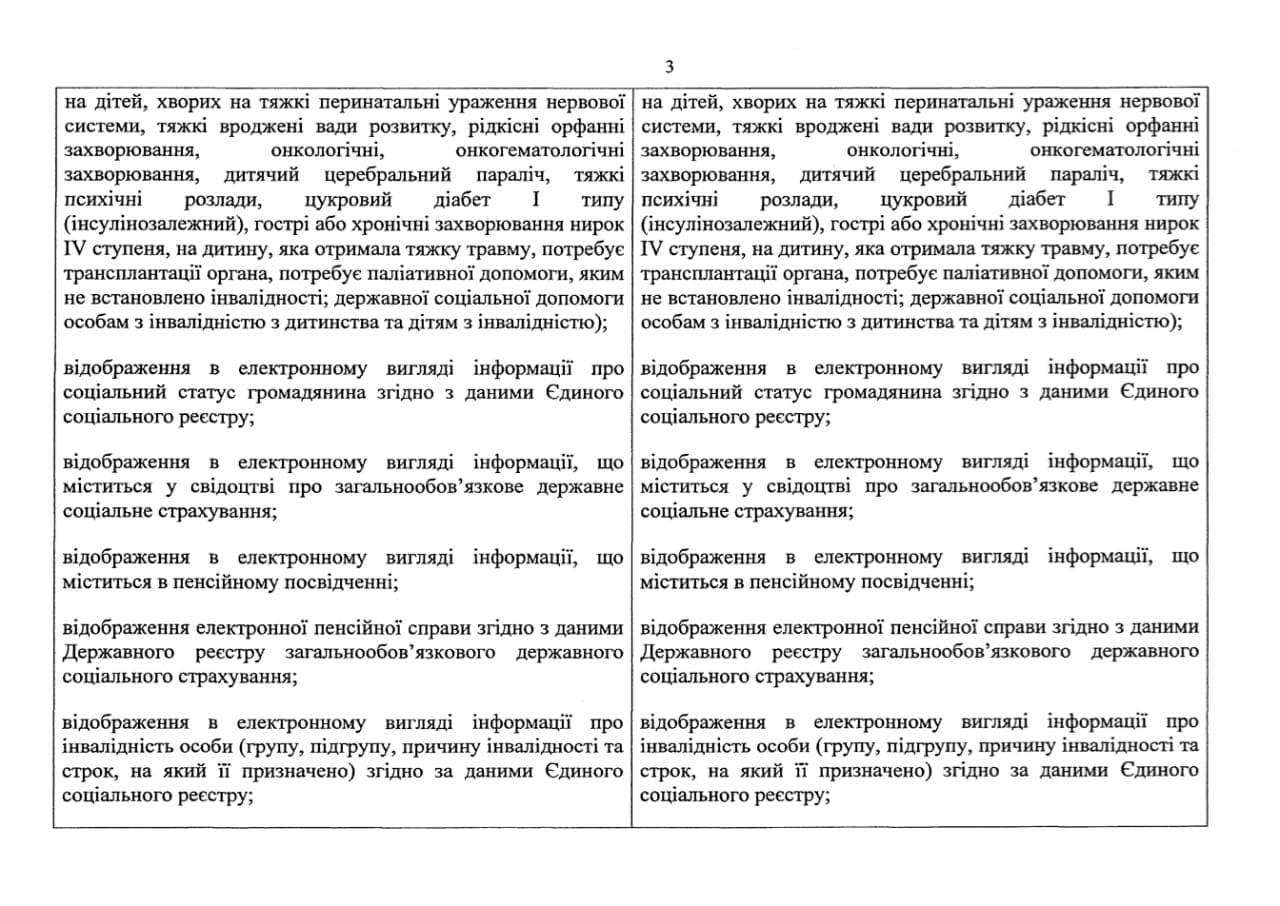 Кабмін розширив перелік послуг у Дії: які сервіси стануть доступні